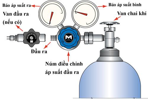 Cấu tạo van bình gas