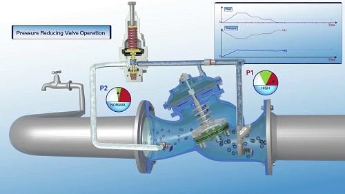 Sử dụng van điều áp gas cấp 2